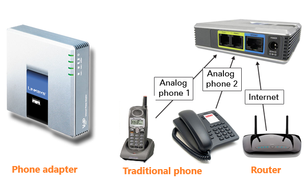 Telx Phone Service- analog line adapter
